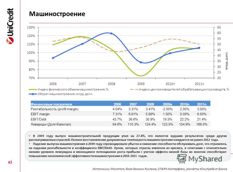 Машиностроение 43 Финансовые показатели2006200720082009о2010п2011п Рентабельность (profit margin)4.04%3.31%3.41%-2.00%2.00%3.00% EBIT margin7.31%6.81%5.89%1.50%5.00%6.00% EBIT/Debt43.7%36.6%30.9%19.5%22.2%21.4% Леверидж (Долг/Капитал)84.6%110.3%124.4