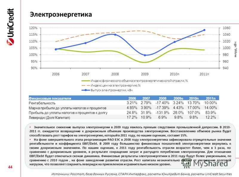 Электроэнергетика 44 Финансовые показатели2006200720082009о2010п2011п Рентабельность 3.21%2.79%-17.40%3.24%13.70%10.00% Маржа прибыли до уплаты налогов и процентов 4.85%3.90%-17.39%4.43%17.00%14.00% Прибыль до уплаты налогов и процентов к долгу 24.8%
