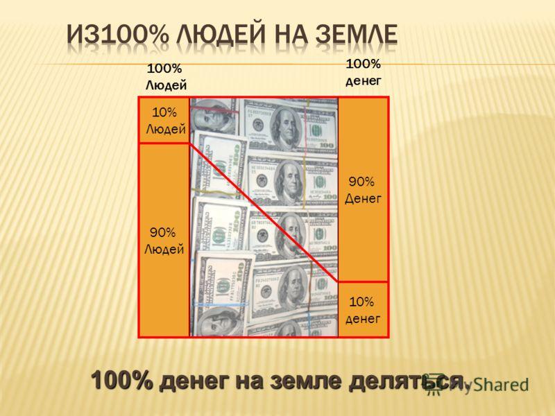 10% денег 90% Денег 90% Людей 10% Людей 100% Людей 100% денег 100% денег на земле деляться.