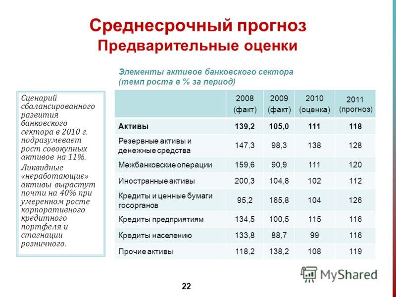 22 Среднесрочный прогноз Предварительные оценки 2008 (факт) 2009 (факт) 2010 (оценка) 2011 (прогноз) Активы139,2105,0111118 Резервные активы и денежные средства 147,398,3138128 Межбанковские операции159,690,9111120 Иностранные активы200,3104,8102112