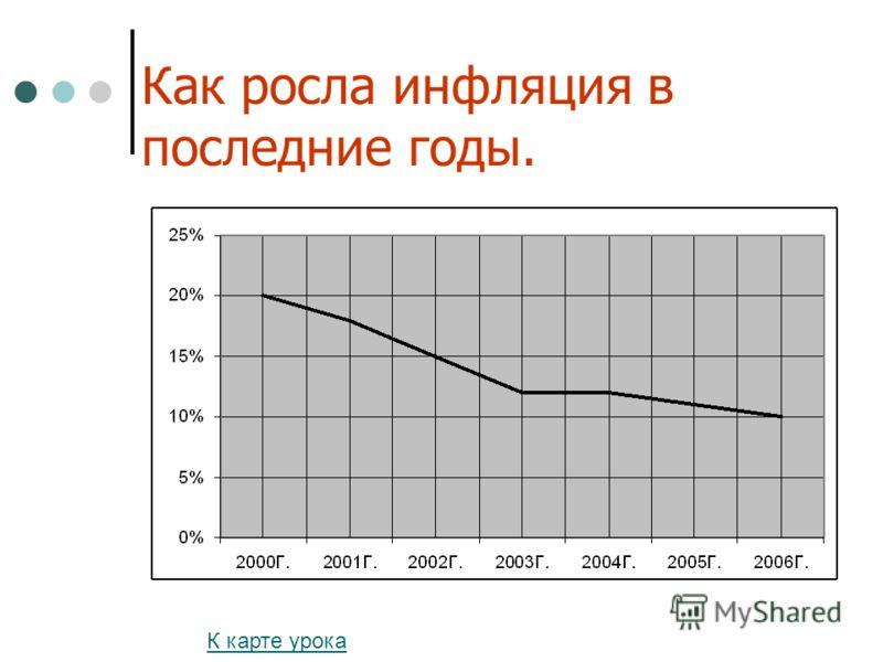 Как росла инфляция в 2006 году.