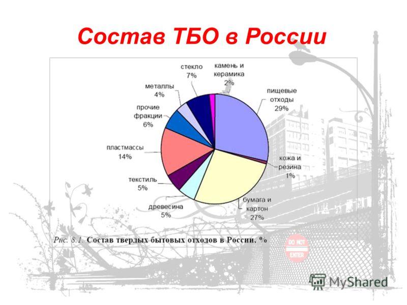 Состав ТБО в России