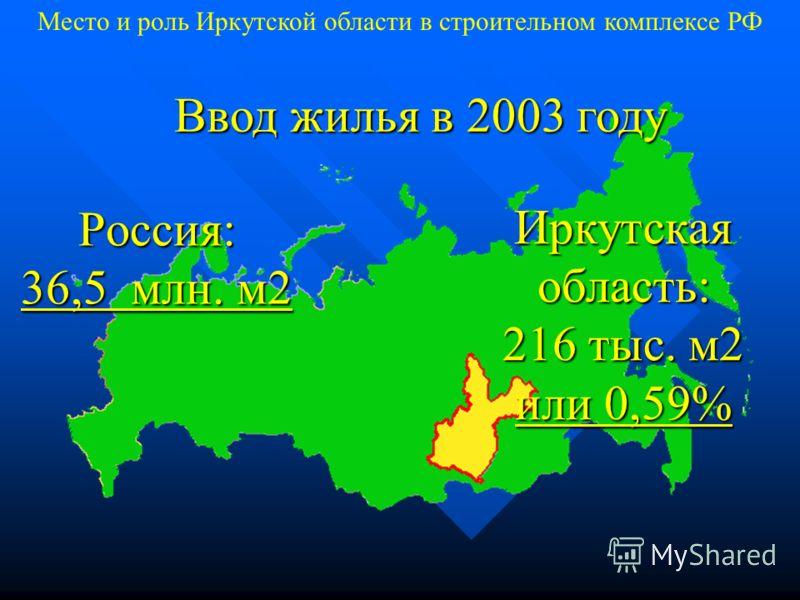 Россия: 36,5 млн. м2 Ввод жилья в 2003 году Иркутская область: 216 тыс. м2 или 0,59% Место и роль Иркутской области в строительном комплексе РФ