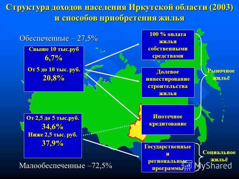 Свыше 10 тыс.руб 6,7% От 5 до 10 тыс. руб. 20,8% От 2,5 до 5 тыс.руб. 34,6% Ниже 2,5 тыс. руб. 37,9% 100 % оплата жилья собственными средствами Долевое инвестирование строительства жилья Ипотечное кредитование Государственные и региональные программы