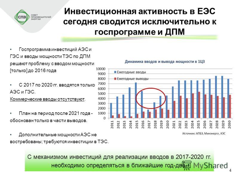 4 Инвестиционная активность в ЕЭС сегодня сводится исключительно к госпрограмме и ДПМ Госпрограмма инвестиций АЭС и ГЭС и вводы мощности ТЭС по ДПМ решают проблему с вводом мощности [только] до 2016 года С 2017 по 2020 гг. вводятся только АЭС и ГЭС.