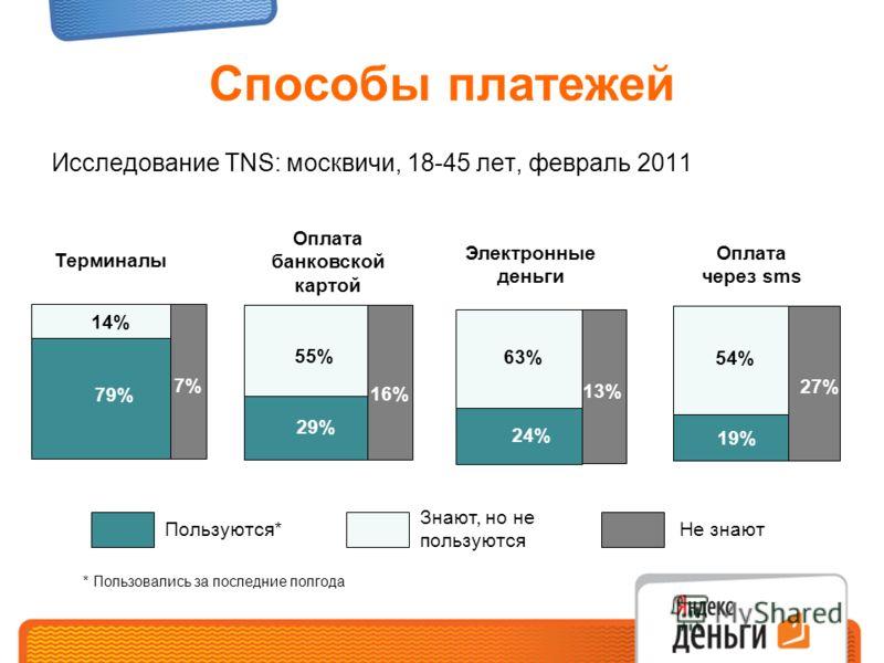 Способы платежей Электронные деньги Терминалы Оплата банковской картой 13% 24% 63% Пользуются* Знают, но не пользуются Не знают 7% 79% 14% 16% 29% 55% 27% 19% 54% 22 % Оплата через sms * Пользовались за последние полгода Исследование TNS: москвичи, 1