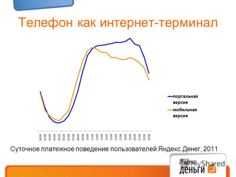 Телефон как интернет-терминал Суточное платежное поведение пользователей Яндекс.Денег, 2011