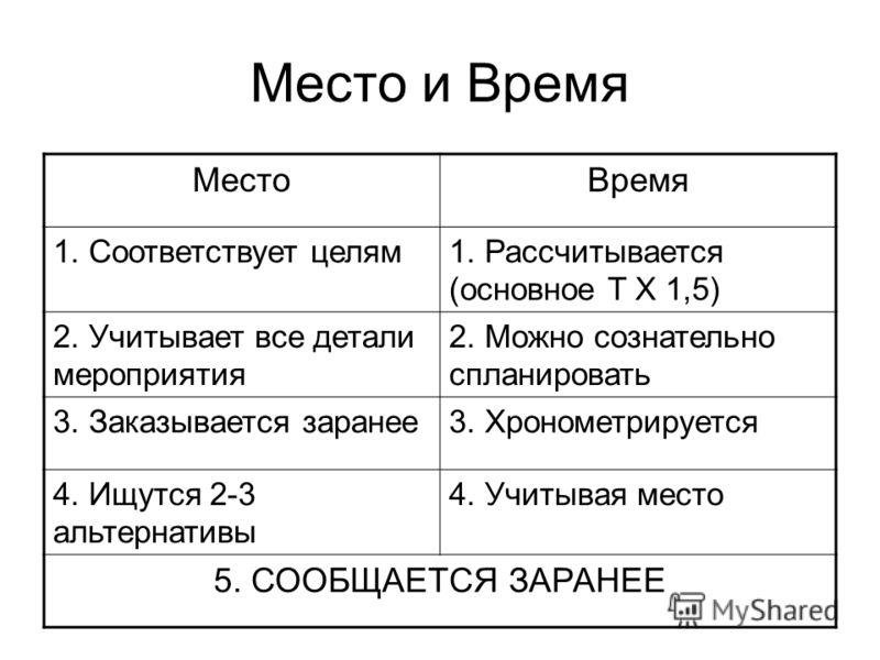Место и Время МестоВремя 1. Соответствует целям1. Рассчитывается (основное Т Х 1,5) 2. Учитывает все детали мероприятия 2. Можно сознательно спланировать 3. Заказывается заранее3. Хронометрируется 4. Ищутся 2-3 альтернативы 4. Учитывая место 5. СООБЩ