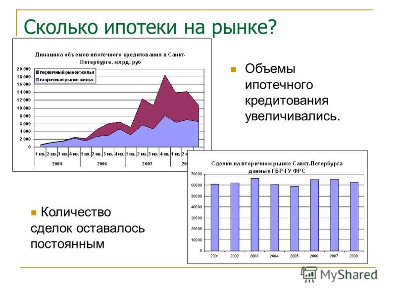 Сколько ипотеки на рынке? Объемы ипотечного кредитования увеличивались. Количество сделок оставалось постоянным