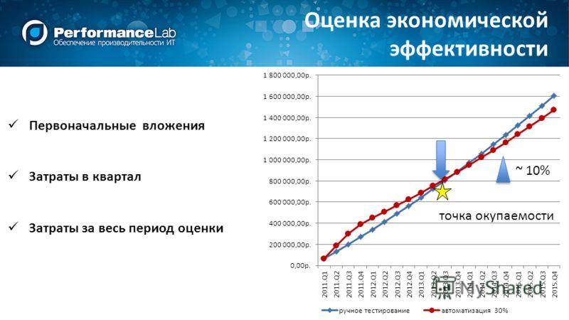 Оценка экономической эффективности Первоначальные вложения Затраты в квартал Затраты за весь период оценки точка окупаемости ~ 10%
