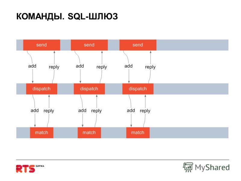 КОМАНДЫ. SQL-ШЛЮЗ