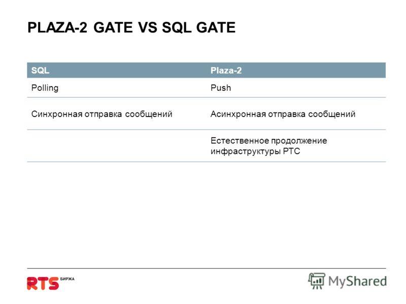 PLAZA-2 GATE VS SQL GATE SQLPlaza-2 PollingPush Синхронная отправка сообщенийАсинхронная отправка сообщений Естественное продолжение инфраструктуры РТС