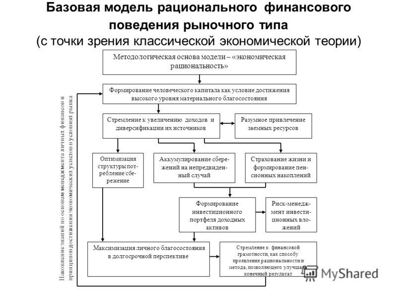 Базовая модель рационального финансового поведения рыночного типа (с точки зрения классической экономической теории) Формирование человеческого капитала как условие достижения высокого уровня материального благосостояния Стремление к увеличению доход