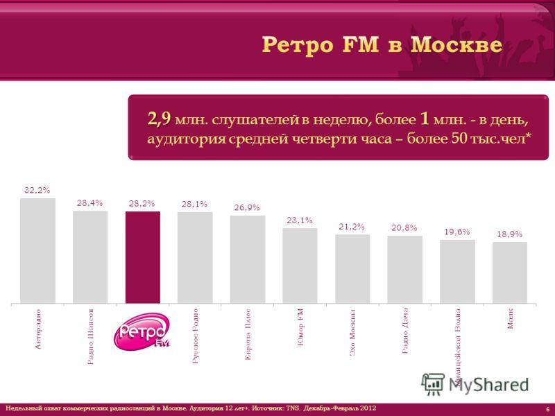 6 Недельный охват коммерческих радиостанций в Москве. Аудитория 12 лет+. Источник: TNS. Декабрь-Февраль 2012 2,9 1 2,9 млн. слушателей в неделю, более 1 млн. - в день, аудитория средней четверти часа – более 50 тыс.чел*