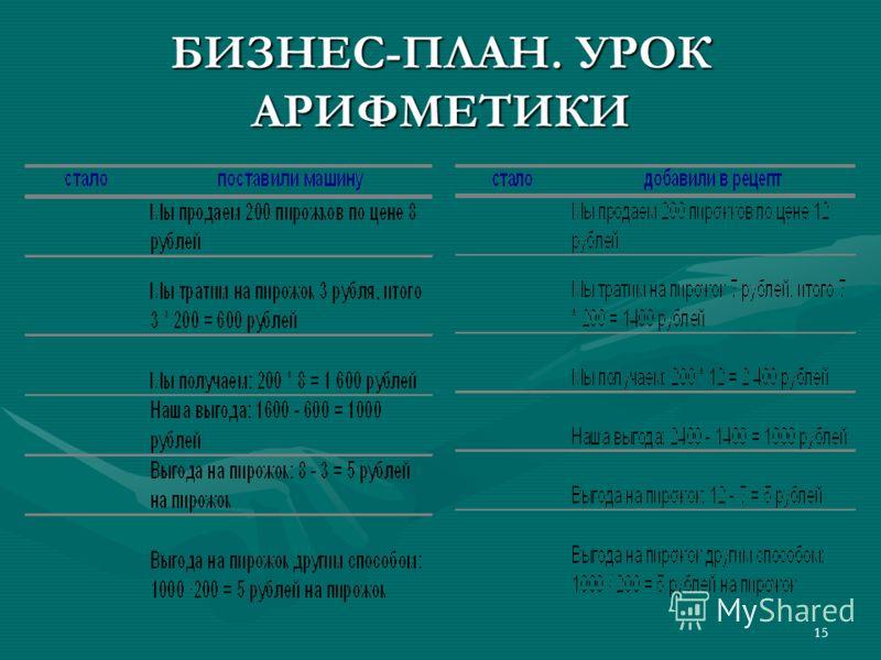 15 БИЗНЕС-ПЛАН. УРОК АРИФМЕТИКИ