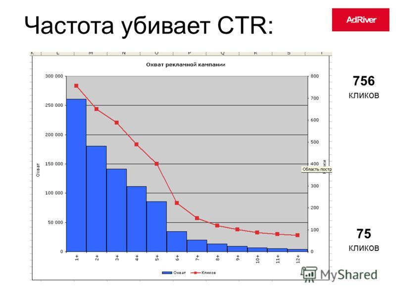 Частота убивает CTR: 756 кликов 75 кликов