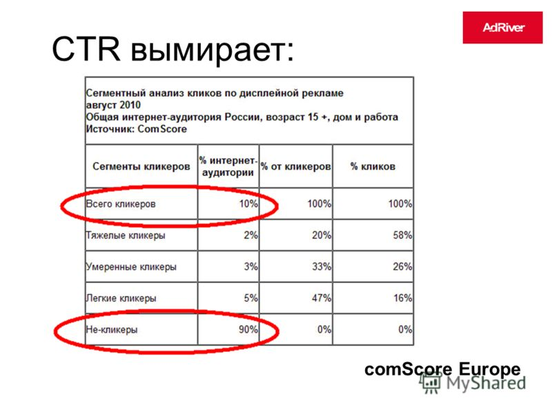 CTR вымирает: comScore Europe