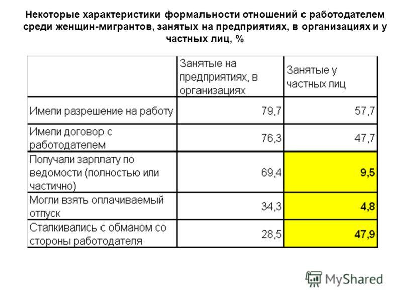 Некоторые характеристики формальности отношений с работодателем среди женщин-мигрантов, занятых на предприятиях, в организациях и у частных лиц, %