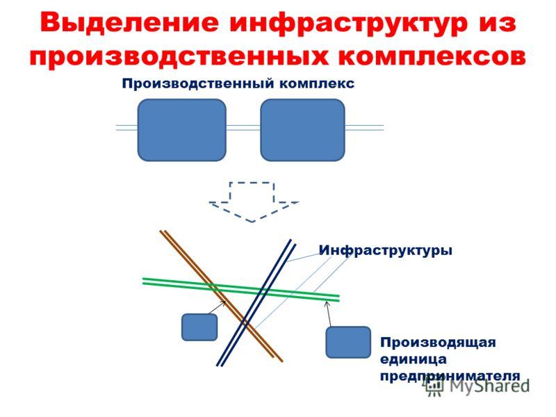 Выделение инфраструктур из производственных комплексов Производственный комплекс Инфраструктуры Производящая единица предпринимателя