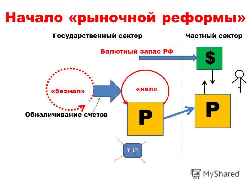 Начало «рыночной реформы» Р ТНП Р $ Государственный сектор Валютный запас РФ Частный сектор «безнал» «нал» Обналичивание счетов