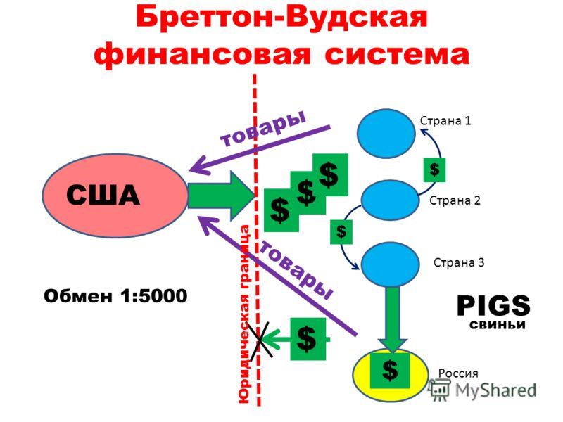 Бреттон-Вудская финансовая система Страна 1 Страна 2 Страна 3 Россия $ $ $ $ $ $ товары США $ Юридическая граница Обмен 1:5000 PIGS свиньи