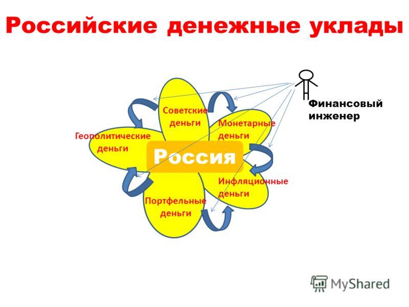 Российские денежные уклады Россия Советские деньги Монетарные деньги Инфляционные деньги Портфельные деньги Геополитические деньги Финансовый инженер