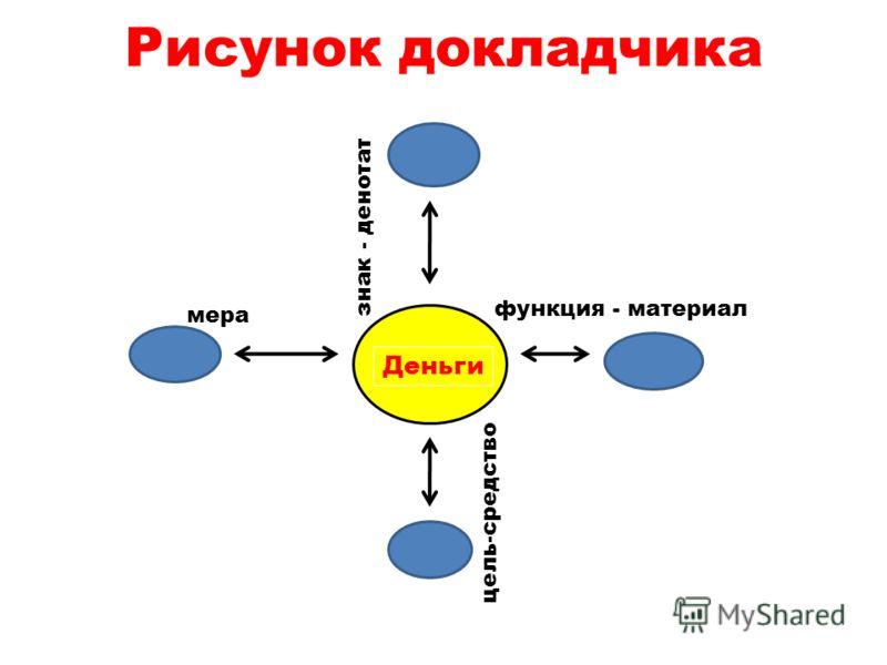 Рисунок докладчика Деньги цель-средство функция - материал знак - денотат мера