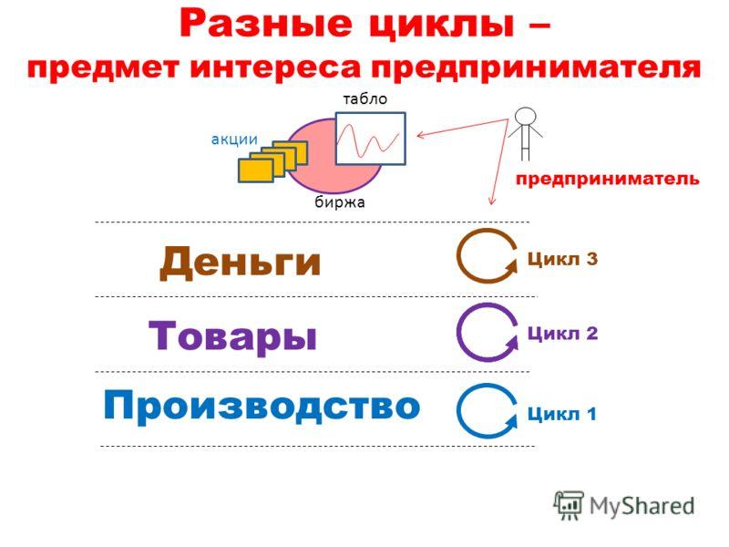 Разные циклы – предмет интереса предпринимателя биржа табло акции Деньги Товары Производство Цикл 3 Цикл 2 Цикл 1 предприниматель