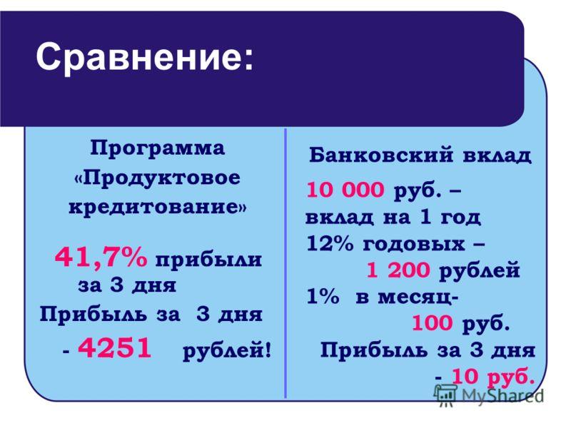 Программа «Продуктовое кредитование» 41,7% прибыли за 3 дня Прибыль за 3 дня - 4251 рублей! Сравнение: Банковский вклад 10 000 руб. – вклад на 1 год 12% годовых – 1 200 рублей 1% в месяц- 100 руб. Прибыль за 3 дня - 10 руб.