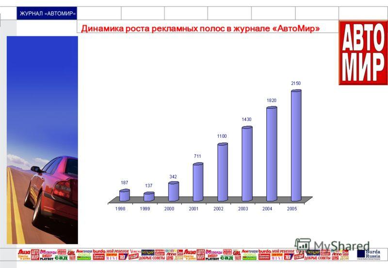 «МОЙ ПРЕКРАСНЫЙ САД» Динамика роста рекламных полос в журнале «АвтоМир»