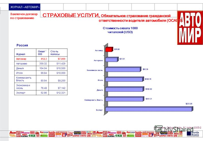 «МОЙ ПРЕКРАСНЫЙ САД» СТРАХОВЫЕ УСЛУГИ, Обязательное страхование гражданской ответственности водителя автомобиля (ОСАГО) Стоимость охвата 1000 читателей (USD) Заключен договор по страхованию Источник: Gallup Media, M Index 200 5 /2 Россия Журнал Охват