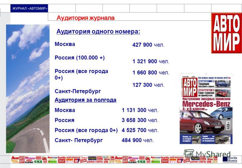 «МОЙ ПРЕКРАСНЫЙ САД» Аудитория одного номера: Москва Россия (100.000 +) Россия (все города 0+) Санкт-Петербург 427 900 чел. 1 321 900 чел. 127 300 чел. Аудитория за полгода Москва 1 131 300 чел. Россия 3 658 300 чел. Россия (все города 0+)4 525 700 ч