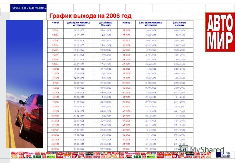 «МОЙ ПРЕКРАСНЫЙ САД» График выхода на 2006 год НомерДата сдачи рекламных материалов Дата начала Продажи НомерДата сдачи рекламных материалов Дата начала продажи 2/200609.12.200507.01.200628/200616.06.200608.07.2006 3/200616.12.200514.01.200629/200623