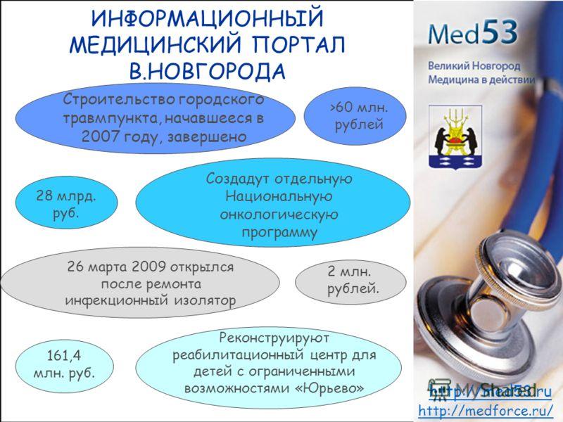 ИНФОРМАЦИОННЫЙ МЕДИЦИНСКИЙ ПОРТАЛ В.НОВГОРОДА http://medforce.ru/ http://med53.ru Строительство городского травмпункта, начавшееся в 2007 году, завершено >60 млн. рублей Создадут отдельную Национальную онкологическую программу 28 млрд. руб. 26 марта