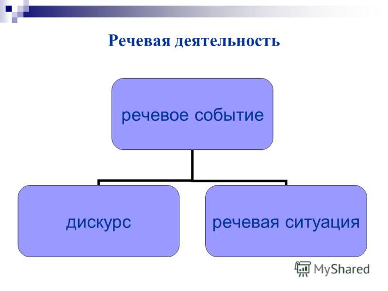 Речевая деятельность речевое событие дискурс речевая ситуация