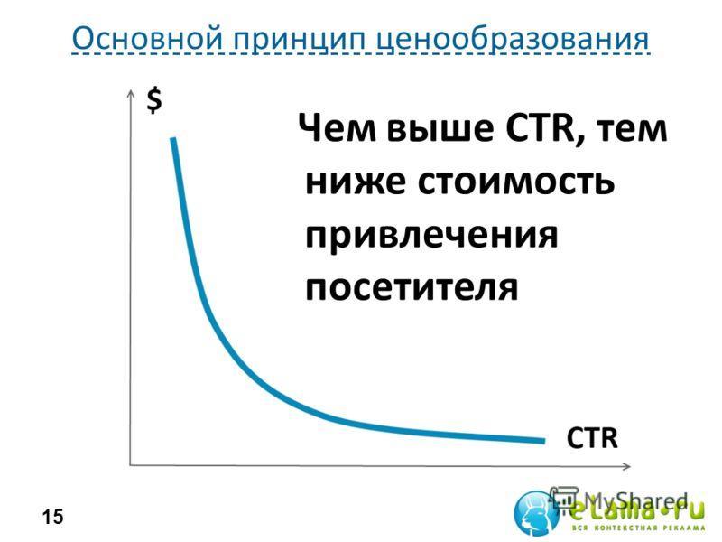 Основной принцип ценообразования 15 Чем выше CTR, тем ниже стоимость привлечения посетителя