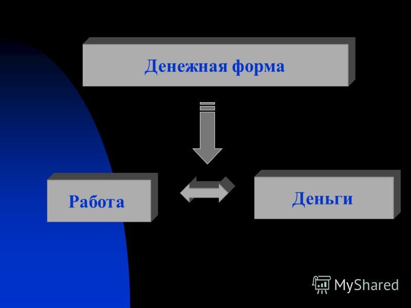 Труд Производительный (создает товары) Непроизводительный (создает услуги)