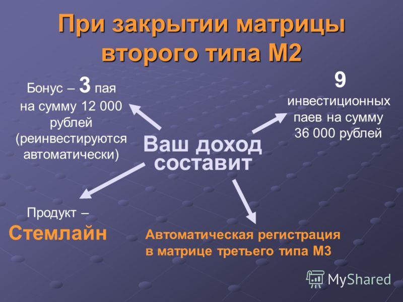 При закрытии матрицы второго типа М2 Ваш доход составит Бонус – 3 пая на сумму 12 000 рублей (реинвестируются автоматически) Продукт – Стемлайн Автоматическая регистрация в матрице третьего типа М3 9 инвестиционных паев на сумму 36 000 рублей