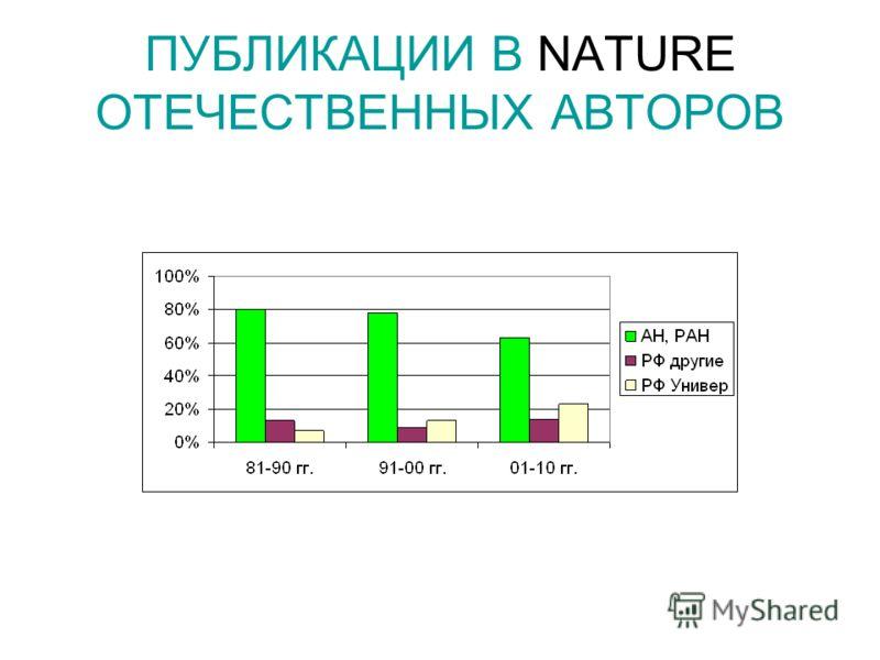 ПУБЛИКАЦИИ В NATURE ОТЕЧЕСТВЕННЫХ АВТОРОВ