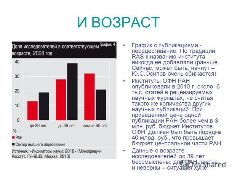 И ВОЗРАСТ График с публикациями - передергивание. По традиции, RAS к названию института никогда не добавляли (раньше. Сейчас, может быть, начнут – Ю.С.Осипов очень обижается) Институты ОФН РАН опубликовали в 2010 г. около 6 тыс. статей в рецензируемы