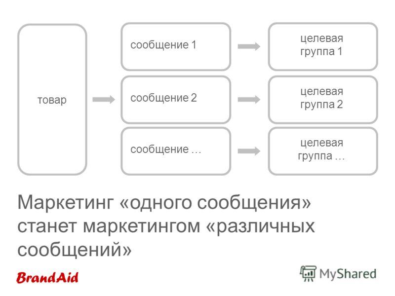 Маркетинг «одного сообщения» станет маркетингом «различных сообщений» сообщение 2 товар сообщение … сообщение 1 целевая группа 1 целевая группа 2 целевая группа …