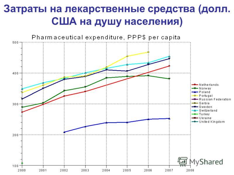 Затраты на лекарственные средства (долл. США на душу населения)