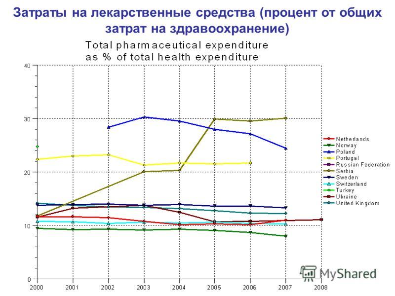 Затраты на лекарственные средства (процент от общих затрат на здравоохранение)