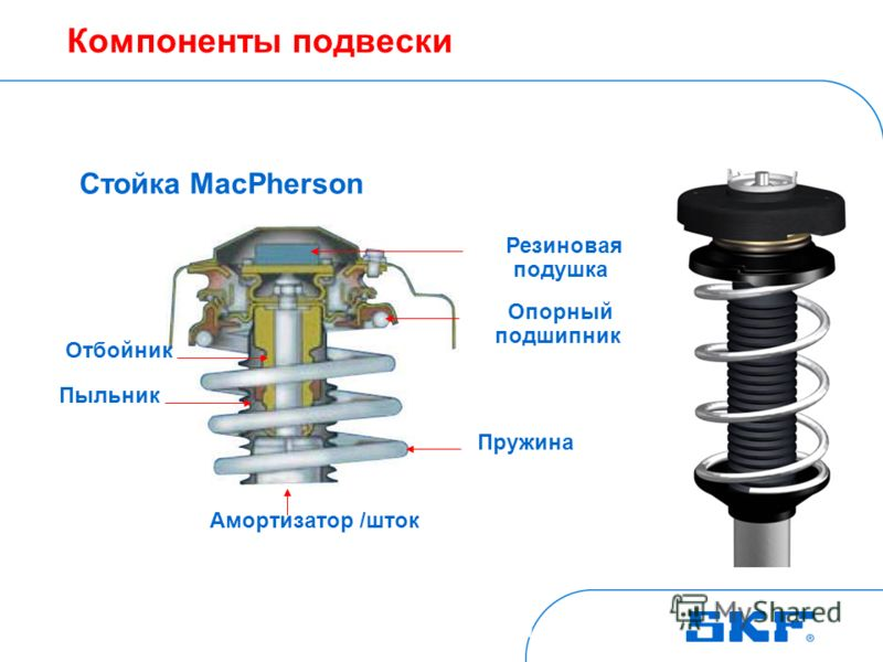October 30, 2007 © SKF Group Slide 2 Macpherson Strut Bearing (MSB) Подвеска со стойкой MacPherson