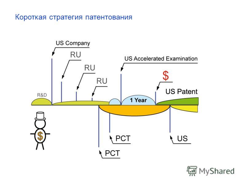 Короткая стратегия патентования
