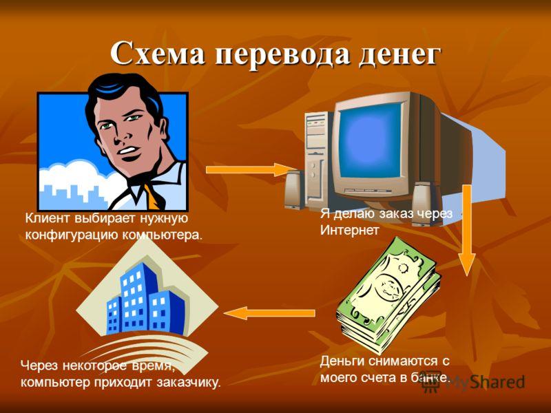 Схема перевода денег Клиент выбирает нужную конфигурацию компьютера. Я делаю заказ через Интернет Деньги снимаются с моего счета в банке. Через некоторое время, компьютер приходит заказчику.