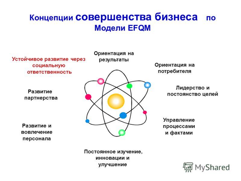 Ориентация на результаты Ориентация на потребителя Лидерство и постоянство целей Управление процессами и фактами Развитие и вовлечение персонала Постоянное изучение, инновации и улучшение Развитие партнерства Устойчивое развитие через социальную отве