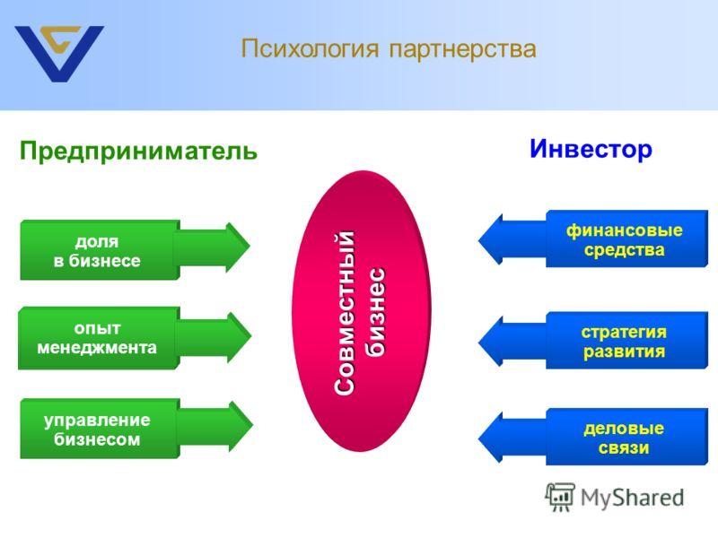 Предприниматель Инвестор финансовые средства доля в бизнесе опыт менеджмента Совместный бизнес опыт менеджмента управление бизнесом стратегия развития деловые связи