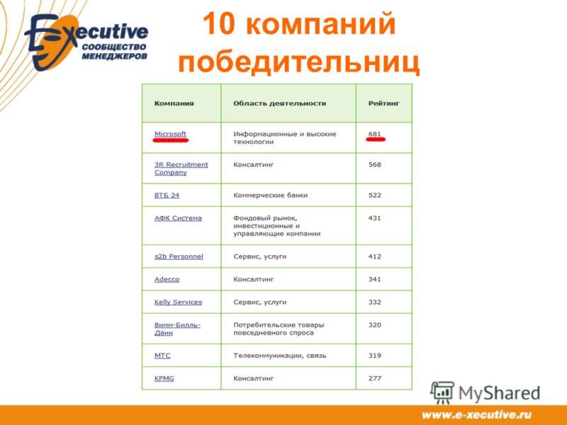 10 компаний победительниц