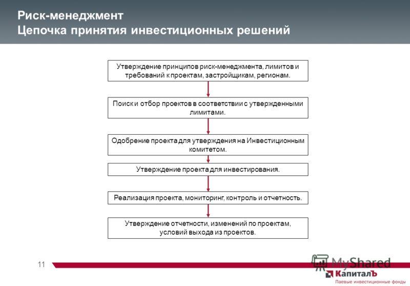 11 Утверждение принципов риск-менеджмента, лимитов и требований к проектам, застройщикам, регионам. Поиск и отбор проектов в соответствии с утвержденными лимитами. Риск-менеджмент Цепочка принятия инвестиционных решений Одобрение проекта для утвержде